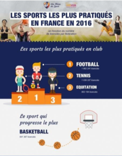 Quel est votre sport idéal ?
